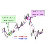 FXでは移動平均線が有効?手法や使い方を紹介!