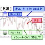 テクニカル分析でRSIを活用!FXトレードでの使い方や見方を紹介!