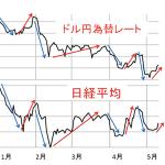 FXは日経の株価に連動?相場での影響を紹介!