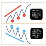 FXの順張り手法とは?初心者が知っておきたいたった2つの方法!