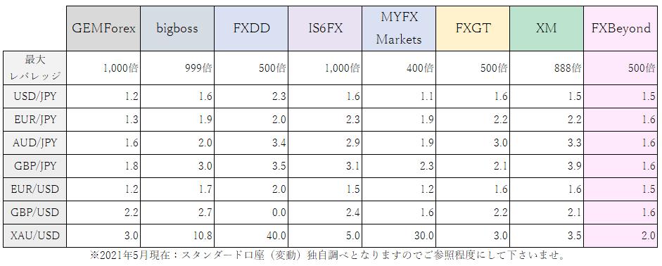 海外FXスプレッド比較